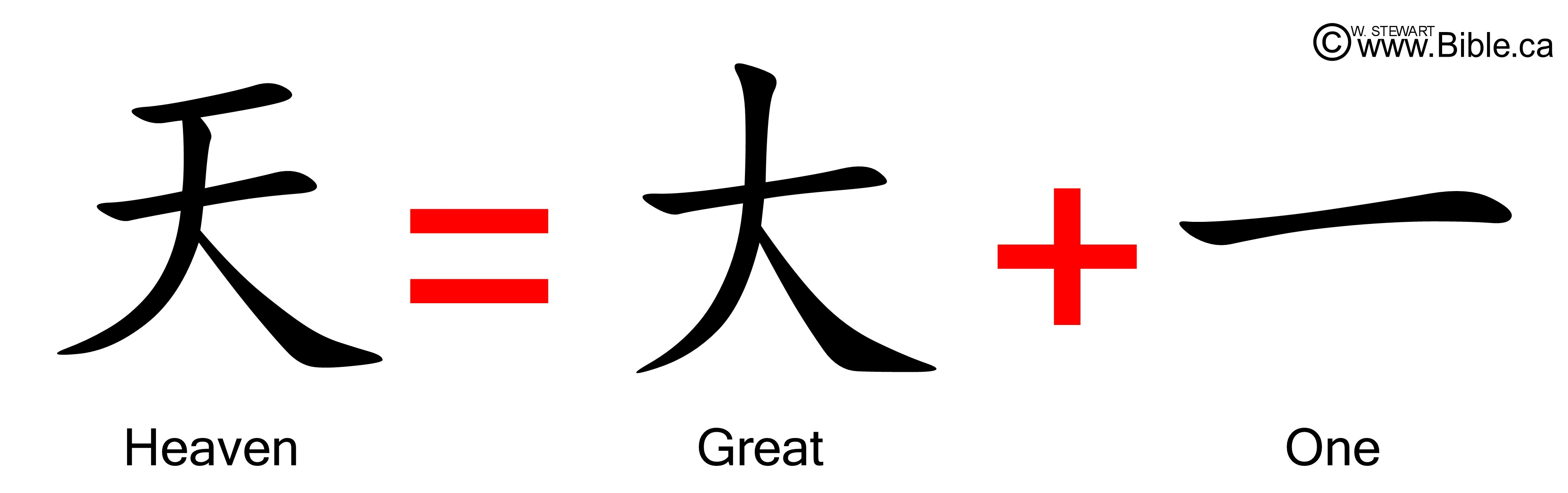 The Bible In Chinese Characters Zabethology